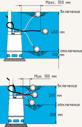 Насос с поплавковым выключателем схема
