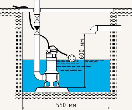 Подключение насоса Grundfos Unilift AP 35B, 50B.