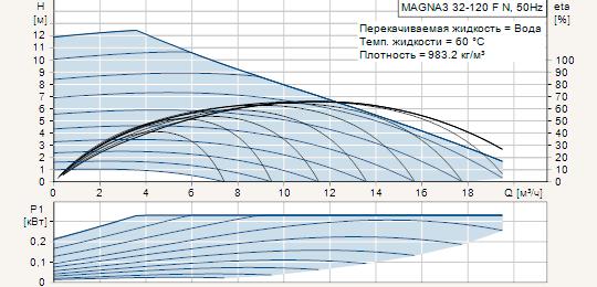 Циркуляционные насосы для систем отопления и горячего водоснабжения Grundfos MAGNA3 32-120 F N