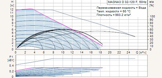 Циркуляционные насосы для систем отопления и горячего водоснабжения Grundfos MAGNA3 D 32-120 F