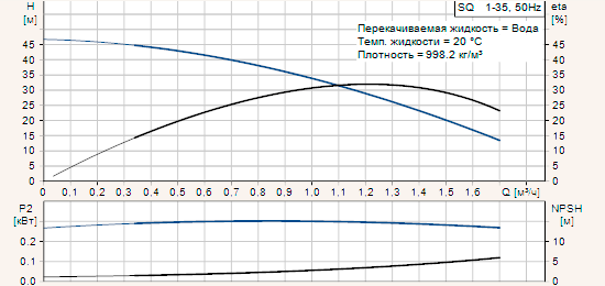 Диаграмма характеристик циркуляционного насоса grundfos ups 32-120 f/fb