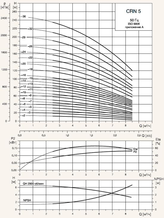 Насос скважинный grundfos технические характеристики