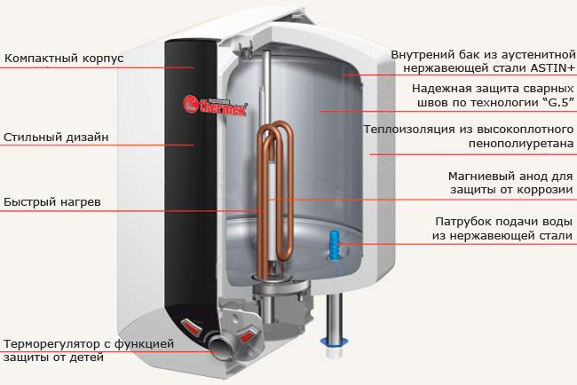 водонагревателей Thermex